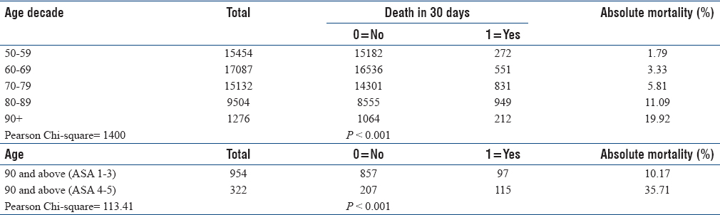 Table 4: Thirty-day mortality